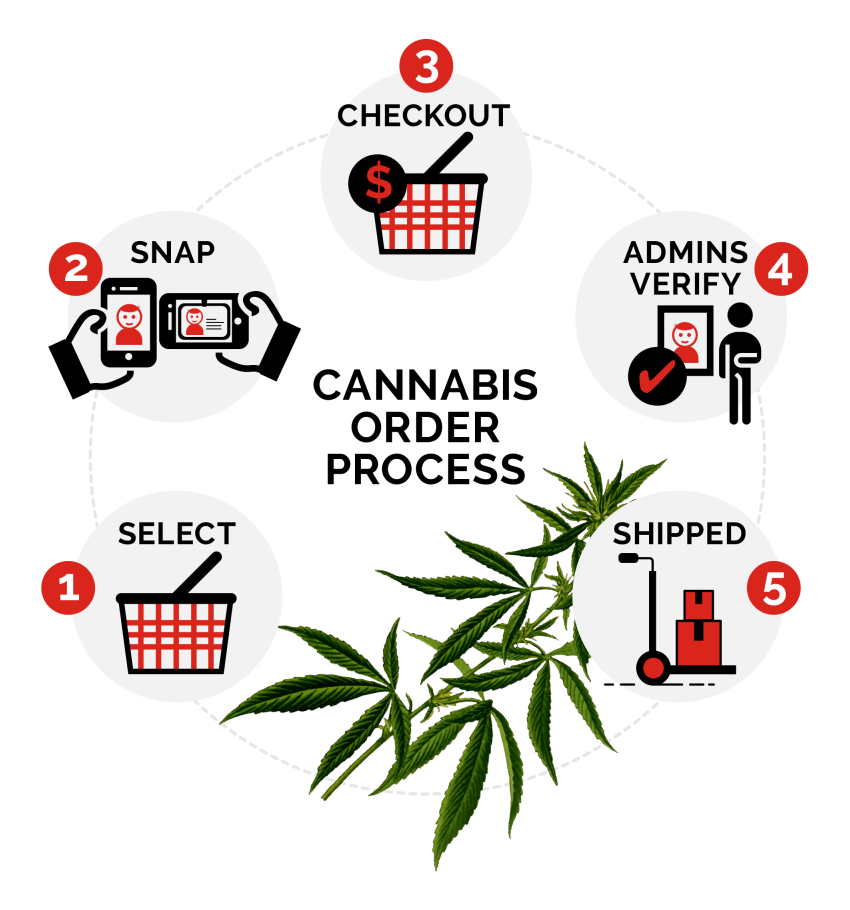 sell cannabis online, Cannabis Web Store